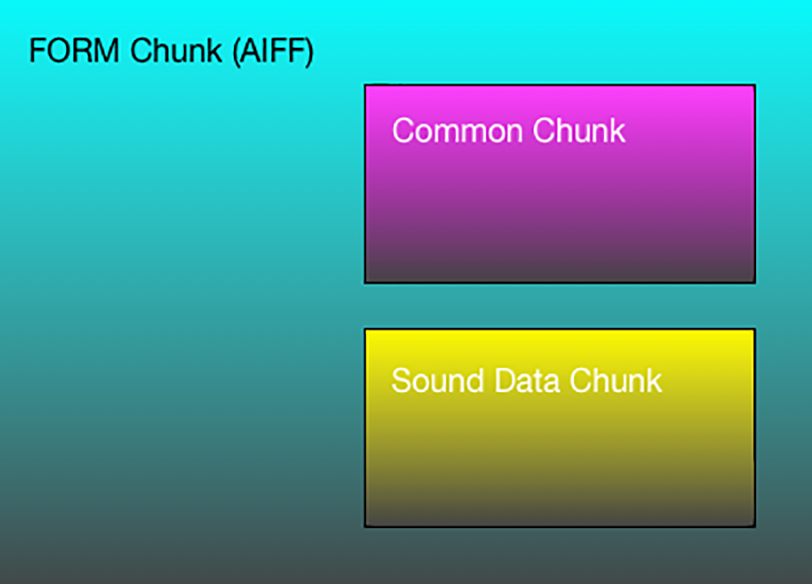 https://audiophilereview.com/images/AIFF-ChunksSmall.png