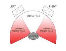 http://audiophilereview.com/images/ImagingSmallFormat.jpg