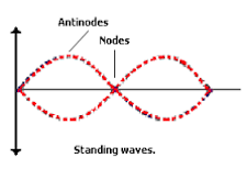 http://audiophilereview.com/images/StandingWaves.png