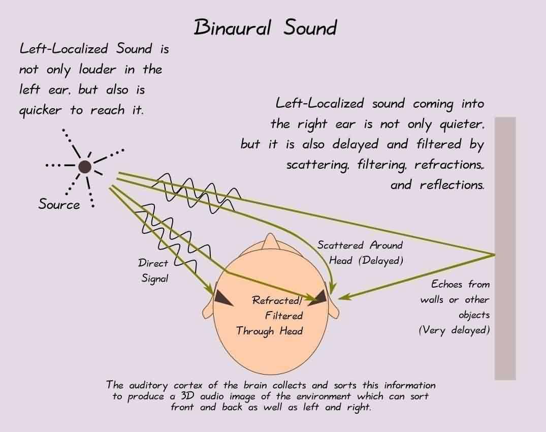 Free binaural sound clips